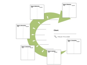 Helping cycle assessment tool