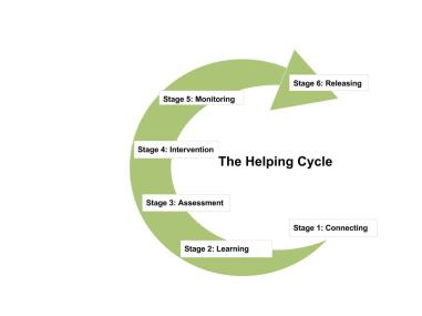 The Helping Cycle