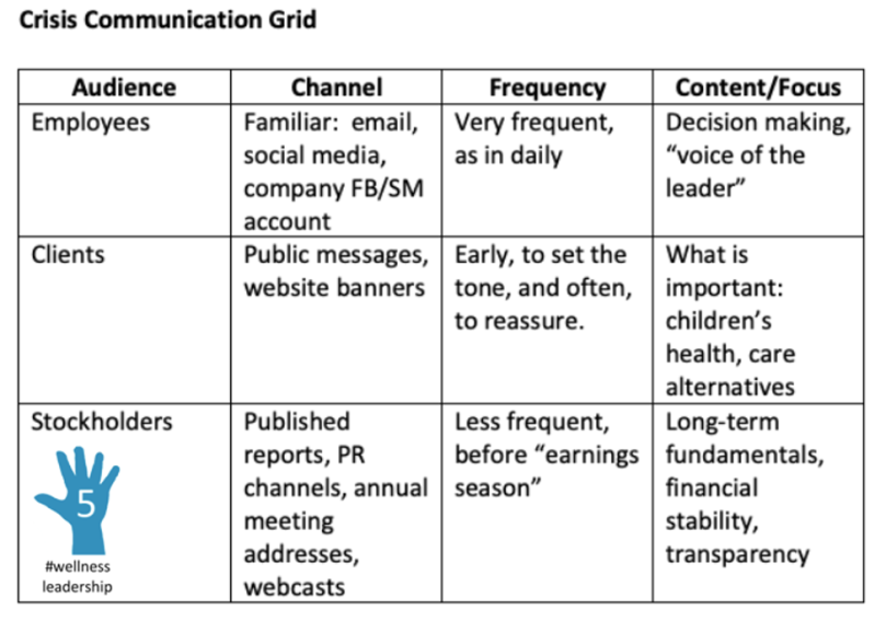 crisis communication grid with 5 hand